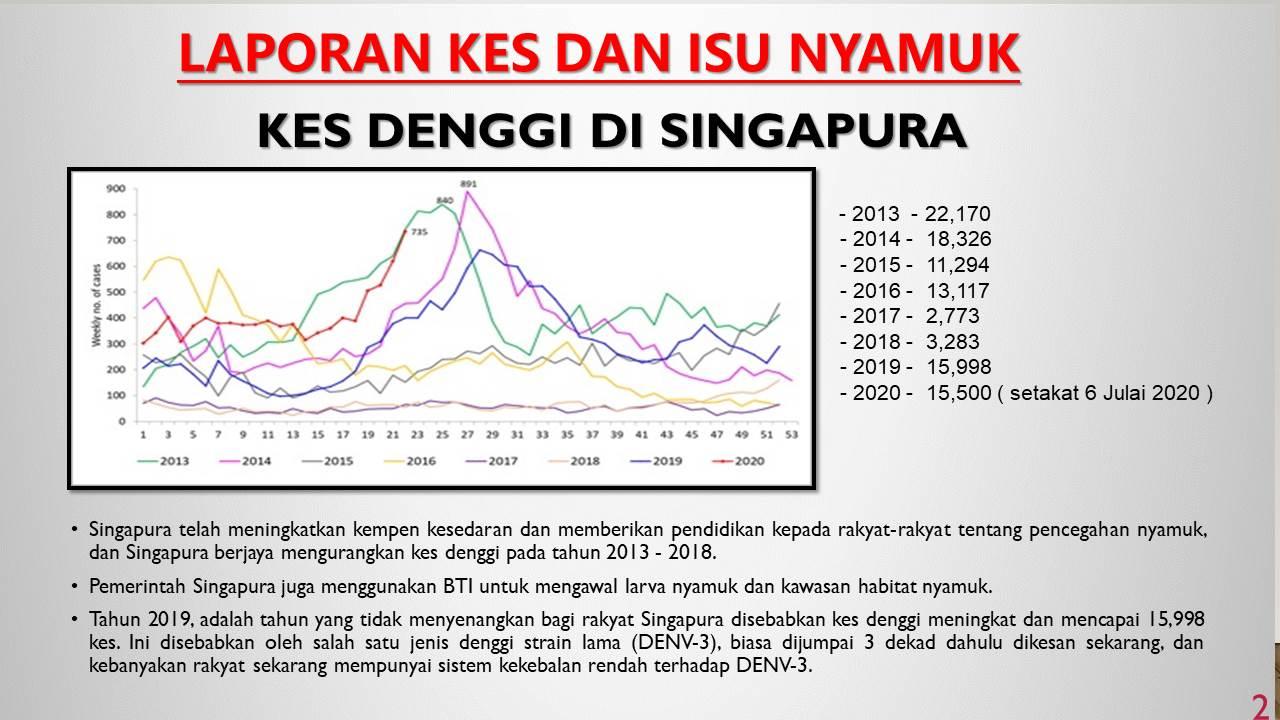 singapore-dengue-cases